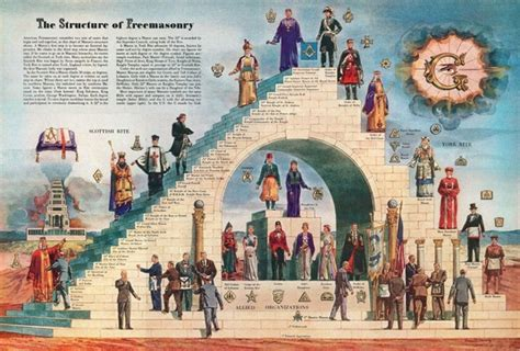 Appendant Bodies - Grand Lodge of the District of Columbia
