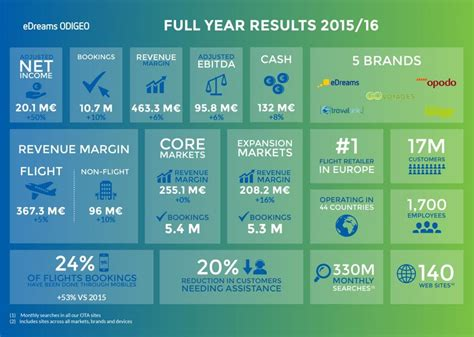 eDreams ODIGEO: Full Year Results to 31st March 2016
