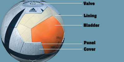 How are Soccer Balls Made? [Both Inside and Outside